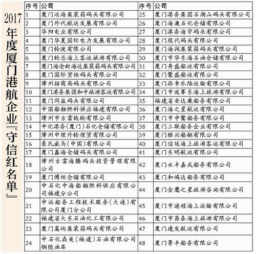 """现代码头上榜首批厦门港""""守信红名单"""""""